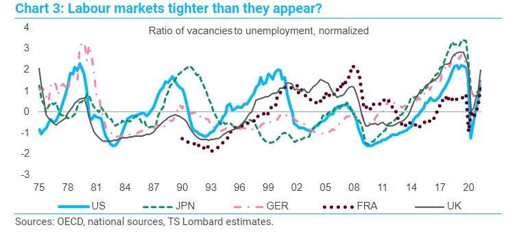 Tight labour markets chart