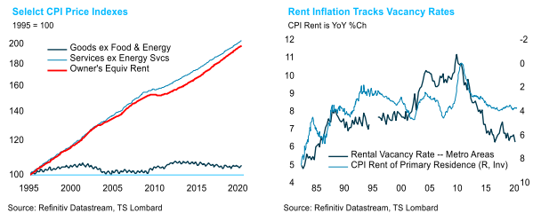 us inflation 1