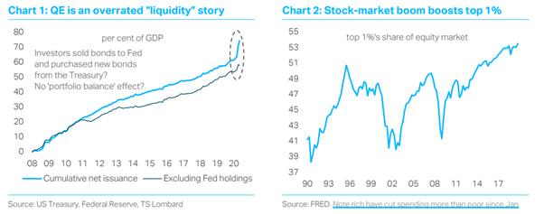 QE Liquidity story